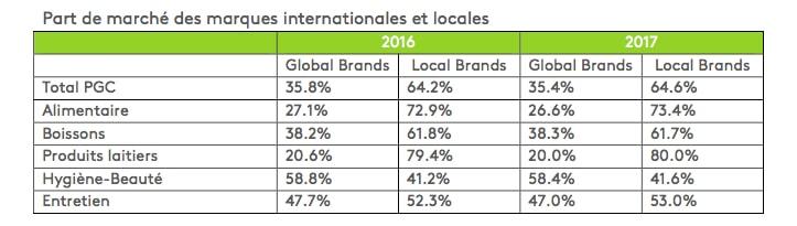 tableau des marques locales et internationales