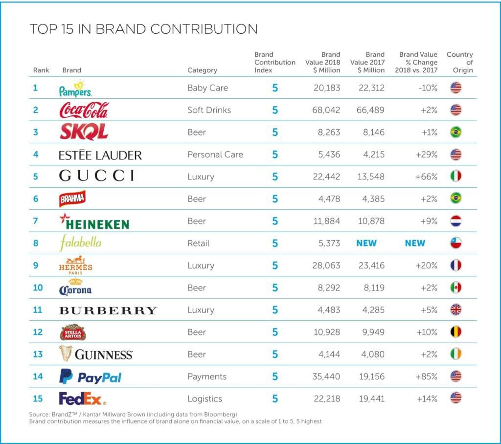 Classement des meilleures Brand Contribution