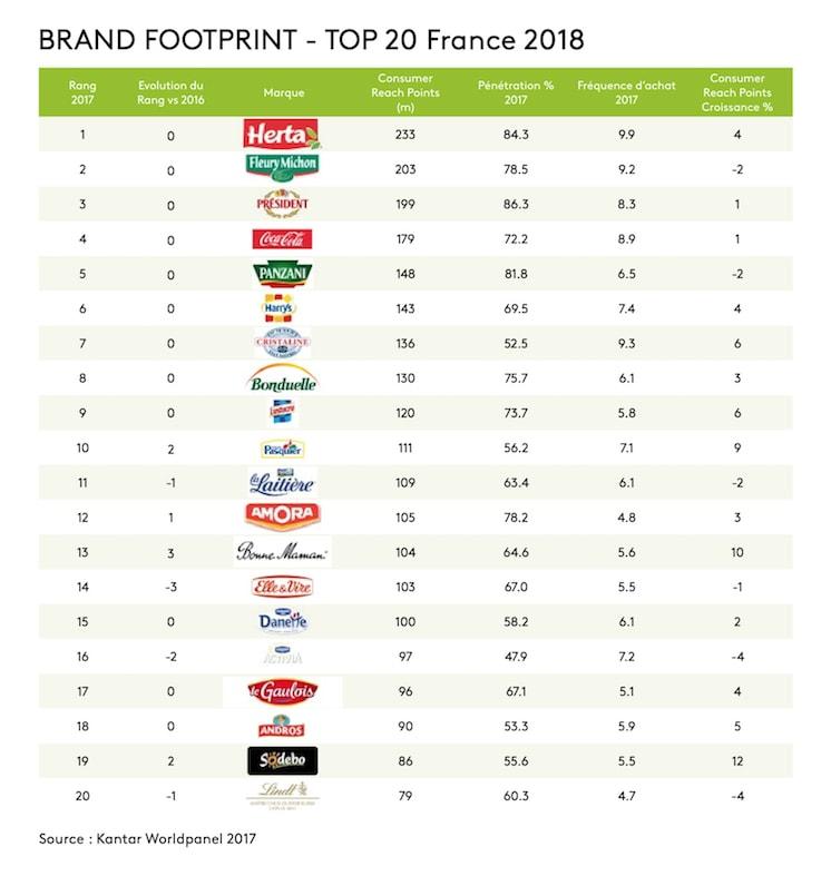 top 20 des marques les plus consommées en France