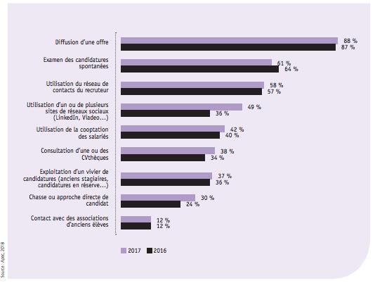 Un graphique montrant comment les cadres sont principalement recrutés