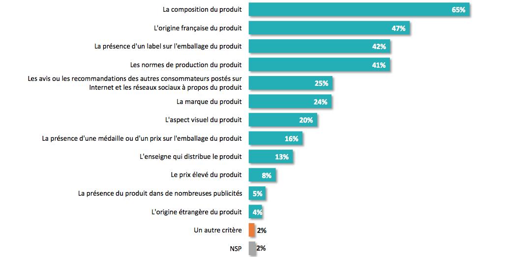 infographie OpinionWay les critères des consommateurs