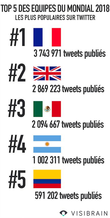 Classement des équipes de foot les plus populaires sur Twitter