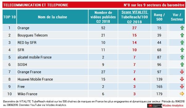 classement télécommunication tubereach