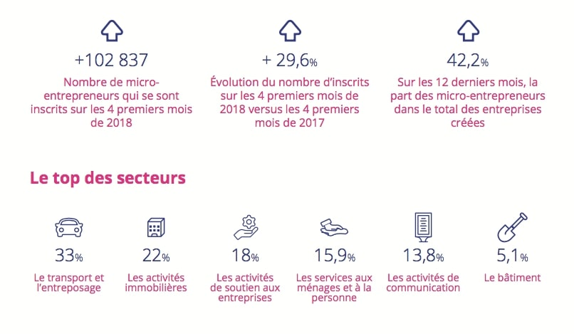 infographie micro-entreprise