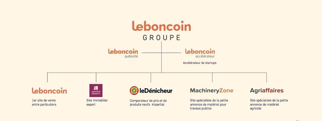 leboncoin groupe