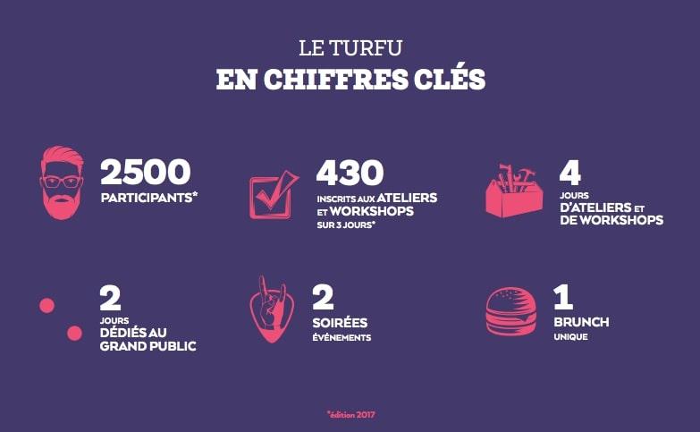 infographie TURFU festival