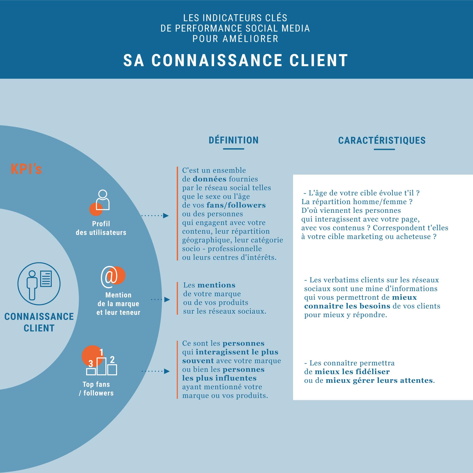 Infographie des KPI's pour améliorer sa connaissance client