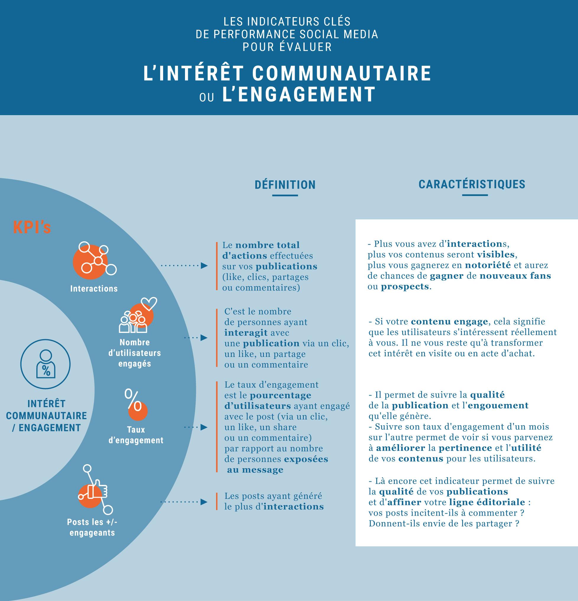Infographie des KPIS pour évaluer l'engagement