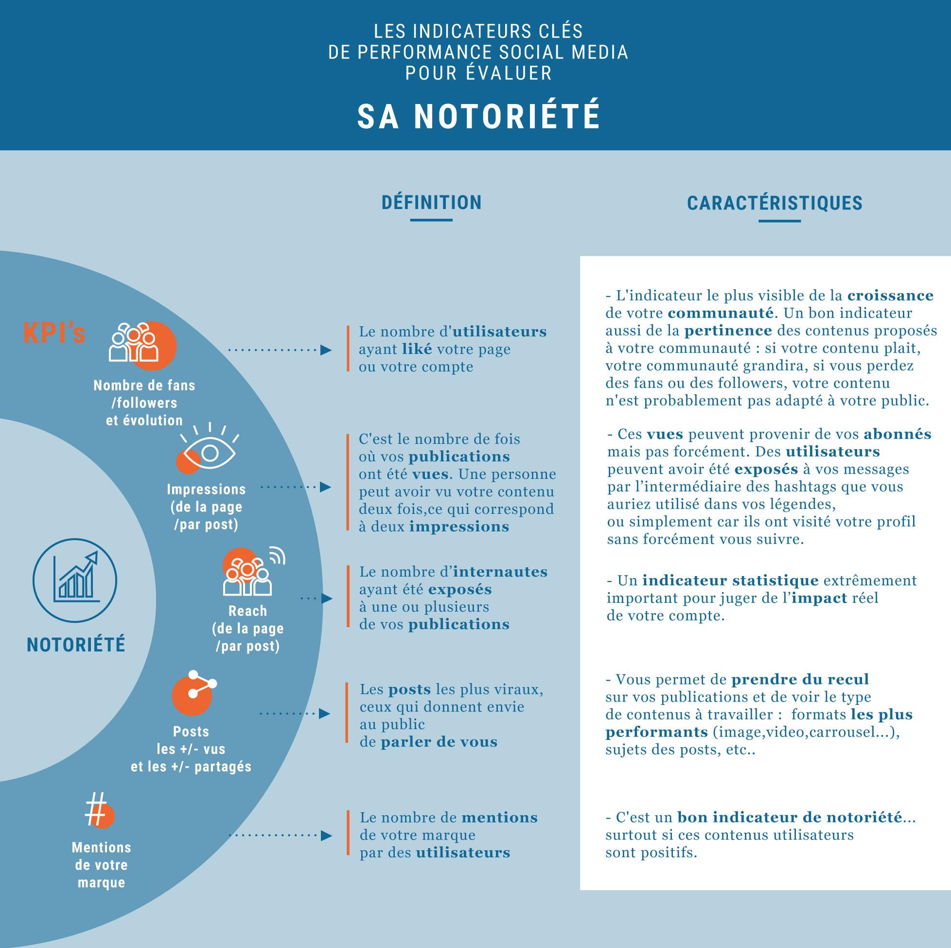 Infographie des KPI's de notoriété