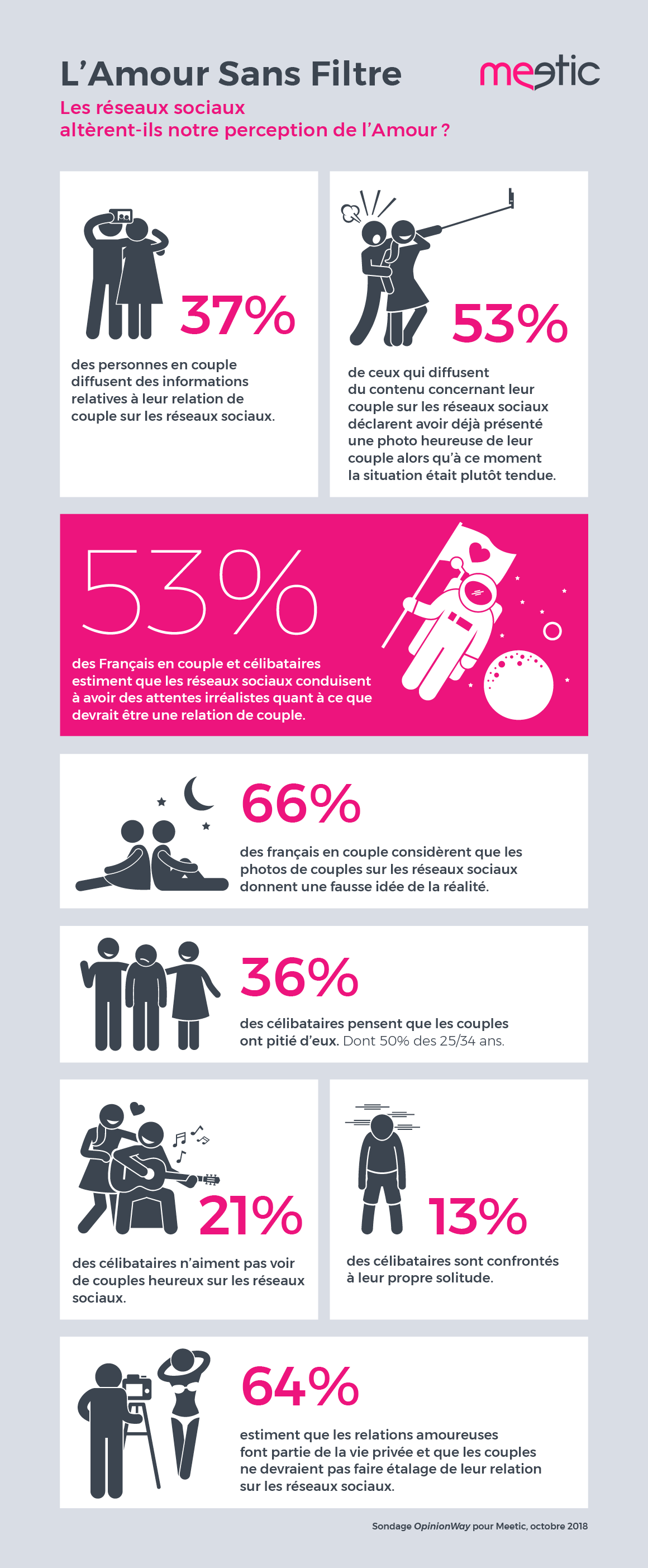infographie Meetic