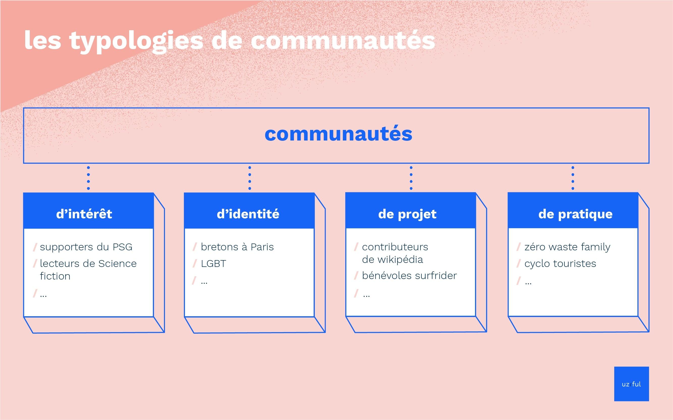 Infographie sur les typologies de communautés