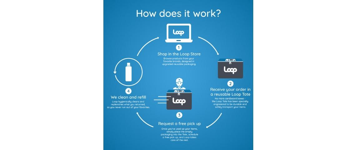 Un graphique explique comment fonctionne Loop