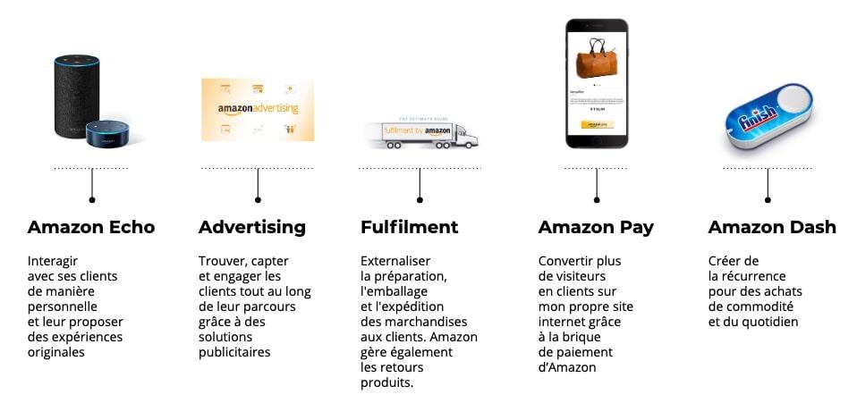 infographie des différents outils Amazon