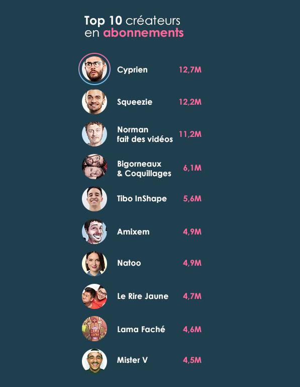 Image du classement des 10 youtubeurs avec le plus d'abonnés