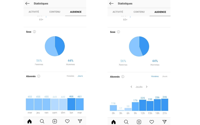 capture d'écran de gestions des audiences sur Instagram