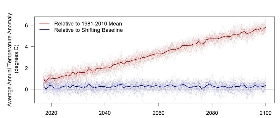 Graphique de l'évolution des températures et de leur ressenti sur Twitter