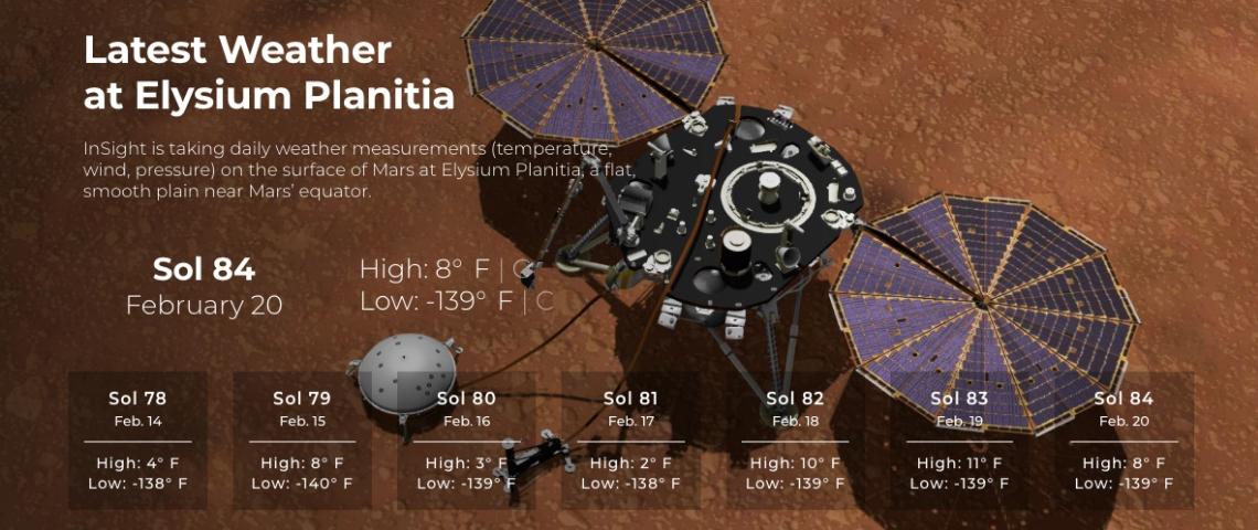 Le bulletin météo de la planète Mars