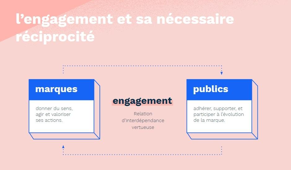 Infographie : Engagement et réciprocité