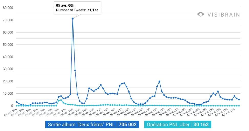 Infographie PNL x UBEr