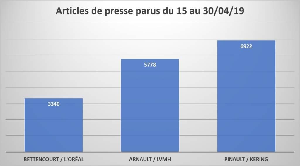 Articles de presse parus sur Notre-Dame de Paris