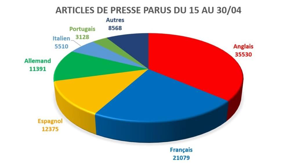 Articles de presse parus sur Notre-Dame de Paris graphique