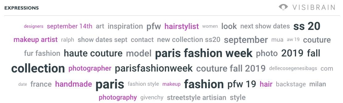 nuage de mots fashion week