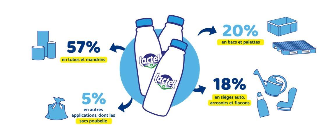 Visuel illustrant ce que deviennent les bouteilles de lait après recyclage
