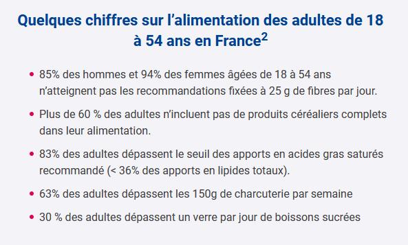 Chiffres sur l'alimentation des adultes de 18 à 54 ans en France