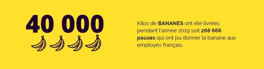 40 000 kilos de bananes ont été livrées en 2019 en entreprise