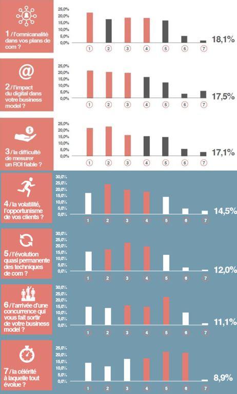 graphique sur l'omnicanalité dans les métiers de la communication et du marketing