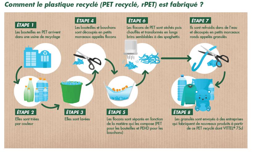 Schéma expliquant comment le plastique recyclé est fabriqué
