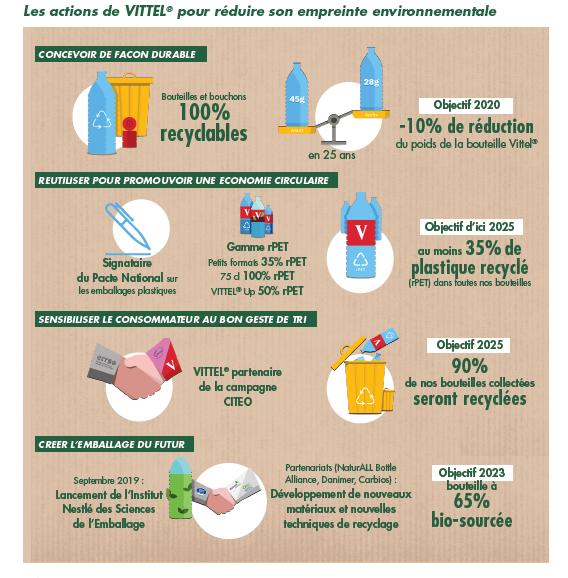 Visuel des actions de Vittel pour réduire son empreinte environnementale