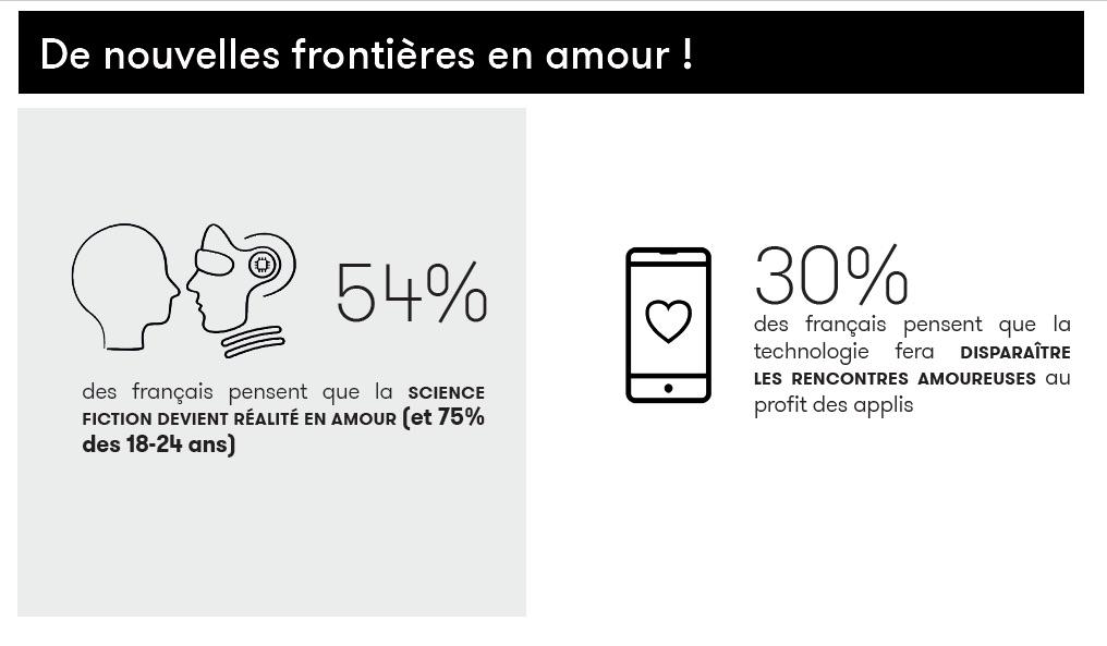 une infographie sur le futur de l'amour