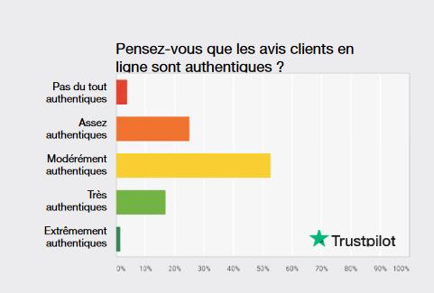 Diagramme des résultats sur la confiance accordée aux avis en ligne