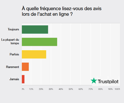 Diagramme Truspilot que la fréquence de consultation des consommateurs concernant les avis en ligne