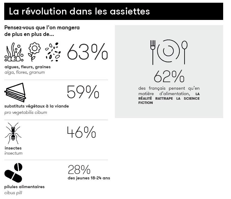 une infographie sur le futur de l'alimentation