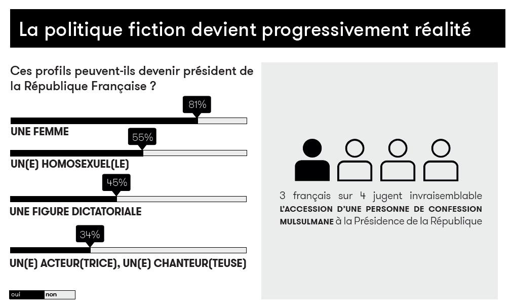 une infographie sur le futur de la politique