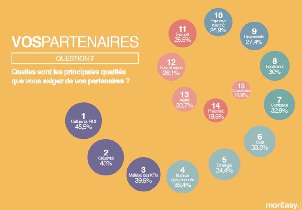 Graphique des qualités recherchées chez un partenaire dans les métiers du marketing et de la communication