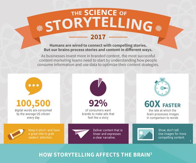 Capture étude la science de la narration : OneSpot