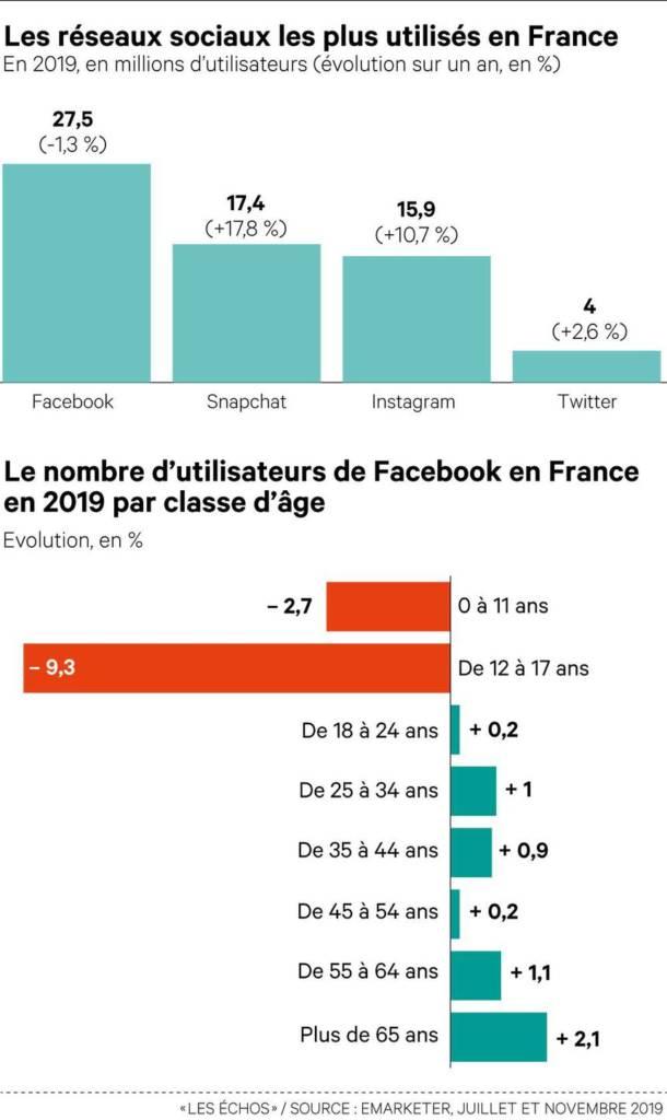 graphique du nombre d'utilisateurs Facebook en France en 2019 par classe d'âge