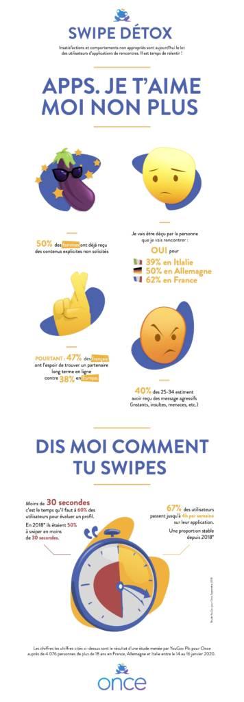 Infographie sur les sentiments des utilisateurs d'applications de rencontres
