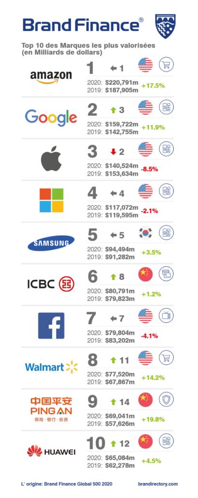Le classement des 10 entreprises les plus valorisées