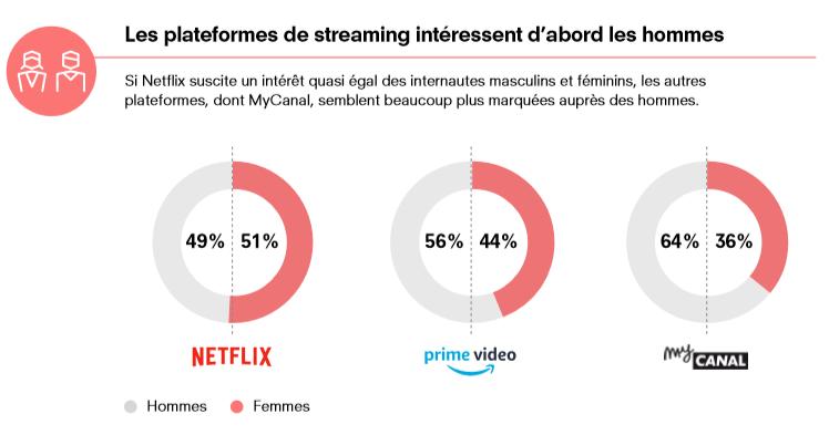 Les plateformes de streaming intéressent plus les hommes