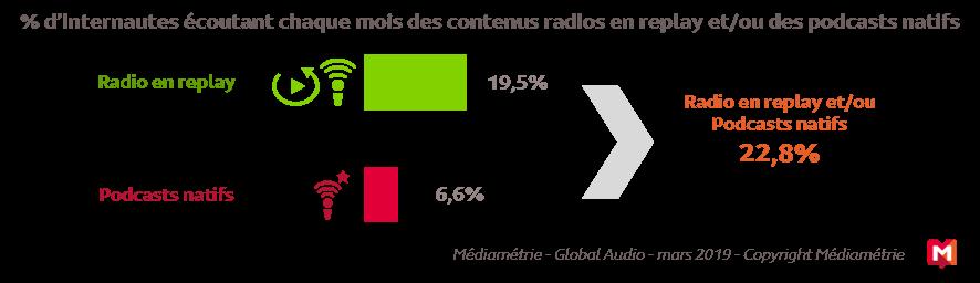 Graphique médiametrie consomation des internautes des contenus audio