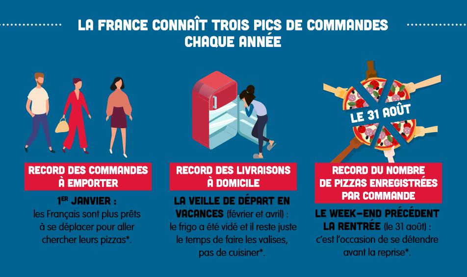 La france connait 3 pics de commande chaque année : 1er de l'an, veille de départ en vacances et week-end précédent la rentrée