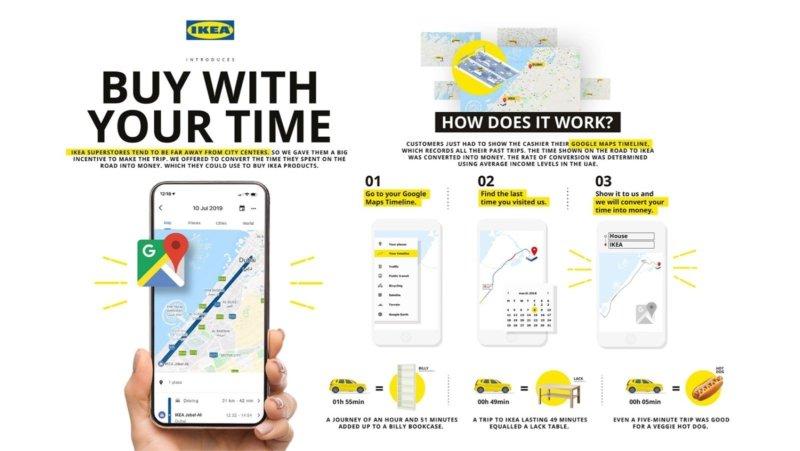 Shema explicatif de l'opération Buy with your time d'Ikea