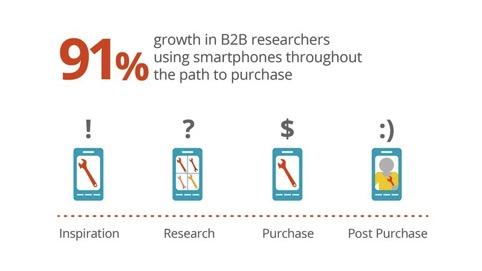 Les recherches via un smartphone dans les secteurs BtoB ont croît de plus de 91%