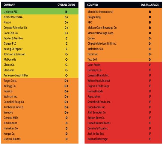Le classement des entreprises en fonction de leurs efforts sur le plastique