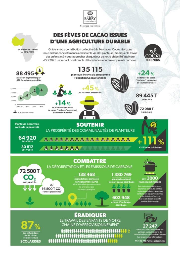 Infographie de la tracabilité des fèves de la marque Cacao Barry