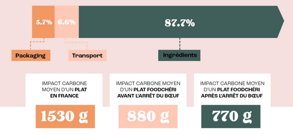 Graphique sur la réduction de l'empreinte carbone chez Foodchéri